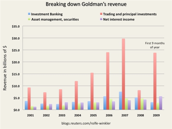 goldman-sachs-revenue