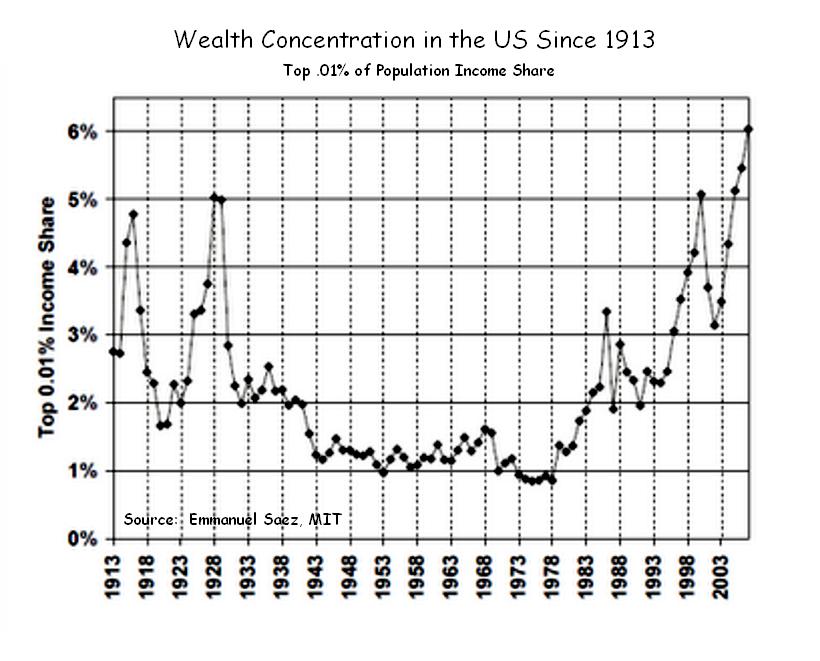 us-wealth-concentration-disparity