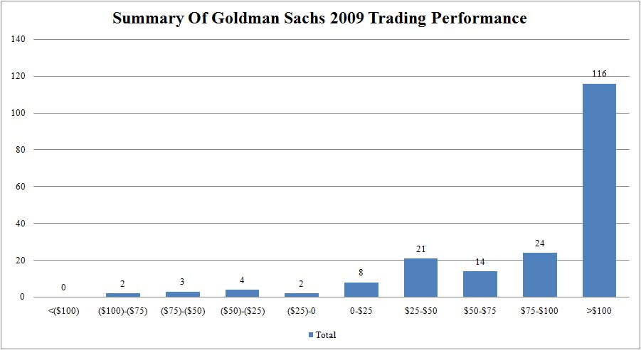 goldman-sachs-trading-performance