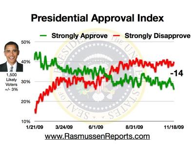 obama-approval-index-november-18-2009