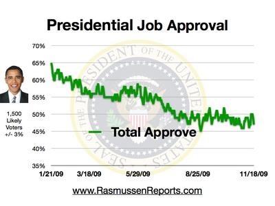 obama-total-approval-november-18-2009