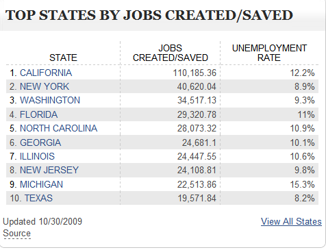 top-states-jobs-created-saved