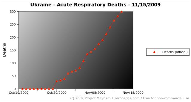 ukraine-acute-respiratory-deaths