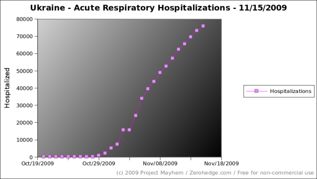 ukraine-acute-respiratory-hospitalizations