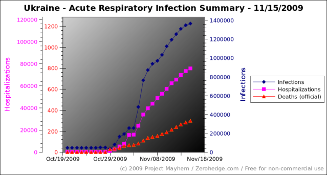 ukraine-flu-acute-respiratory-infection-summary