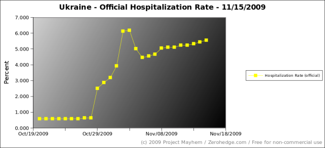 ukraine-official-hospitalization-rate