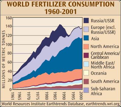 world-fertilizer-consumption