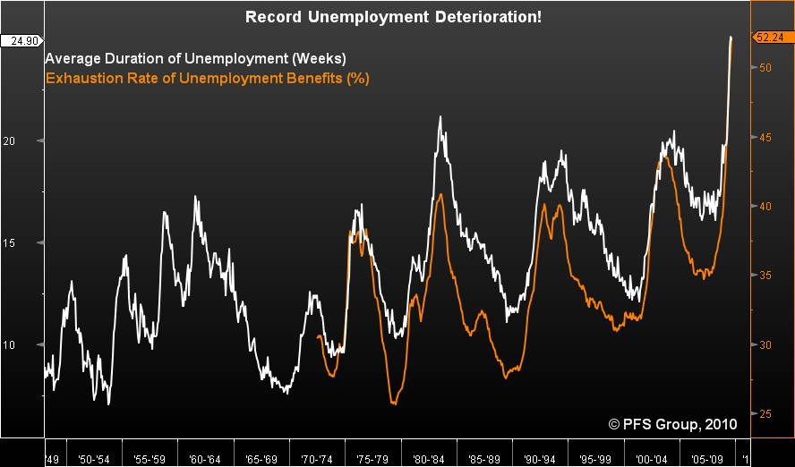 01-record-unemployment-deterioration