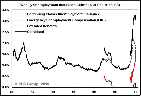 04-weekly-unemployment-insurance-claims