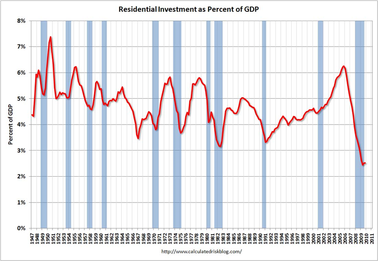 residential-investment-as-percent-of-gdp