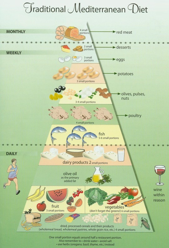 Mediterranean Diet Beats Diabetes Drugs For Controlling