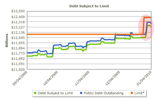 us-debt-ceiling-december