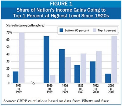 wealth-disparities-in-us-approaching-1920s-levels