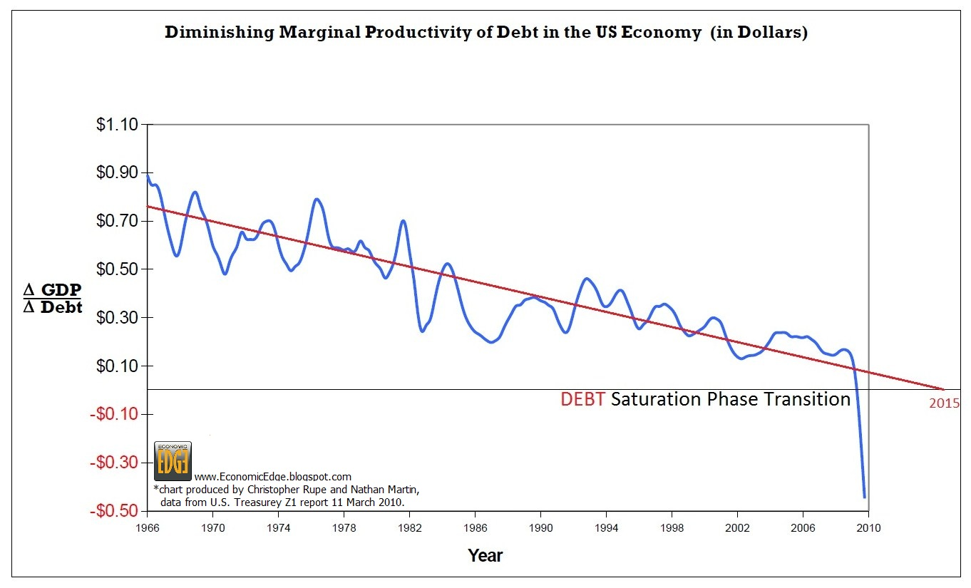diminishing-productivity-of-debt-in-the-us-economy