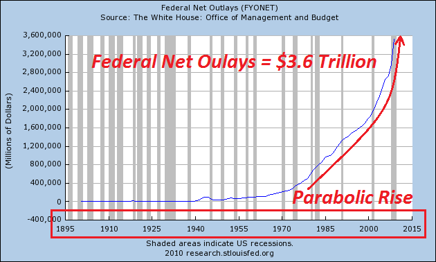 federal_net_outlays
