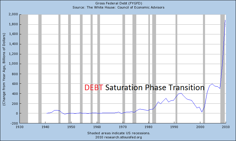 gross-federal-debt-yoy-change