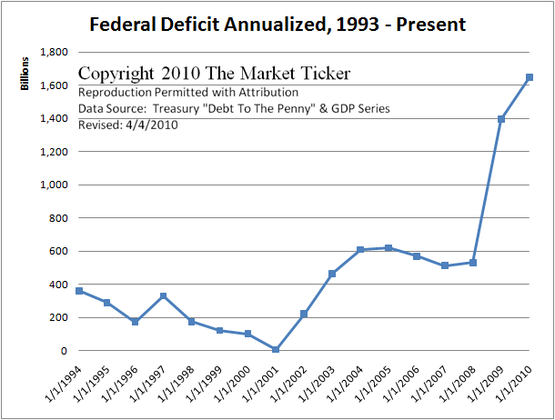 federal-deficit-annualized