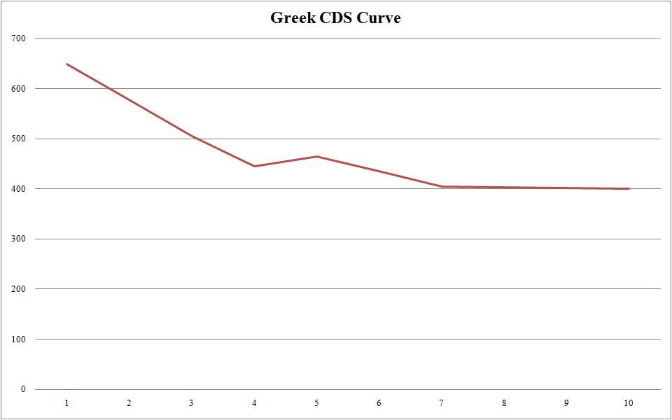 greek-cds-curve-100410