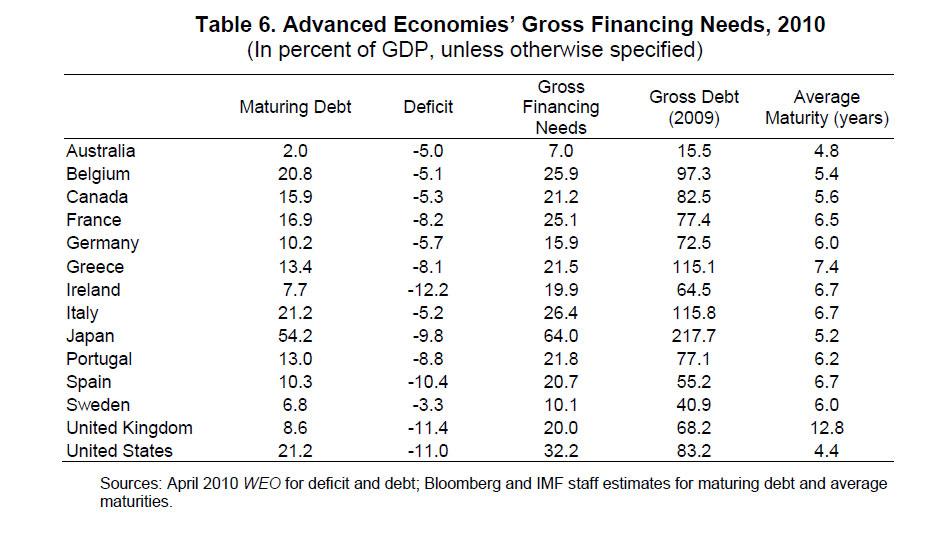 advanced-economies-gross-financing-needs-2010
