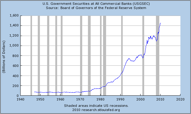 treasuries-owned-by-banks