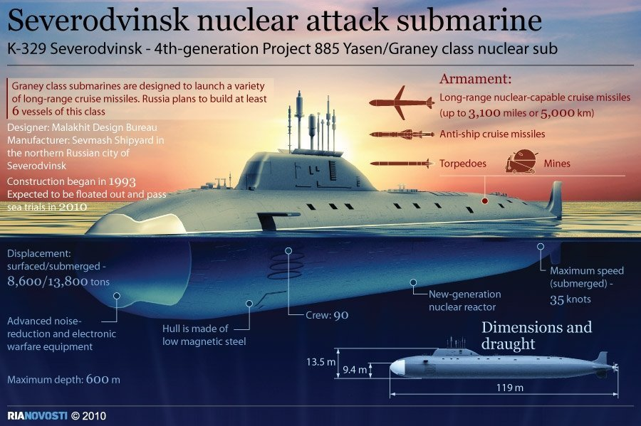 new-russian-nuclear-attack-submarine-severodvinsk