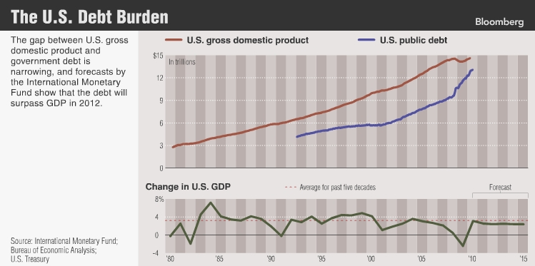 us-13-trillion-debt-poised-to-overtake-gdp_chart-of-day