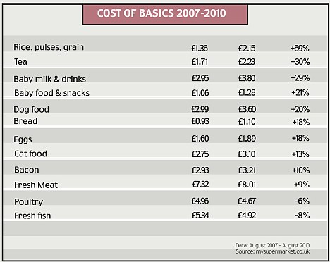 uk-food-prices-soar-58-percent-in-just-3-years