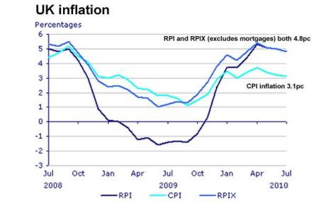 uk-inflation