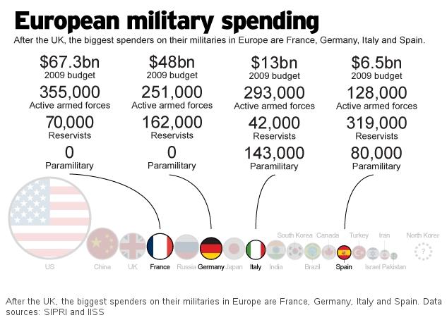 european-military-spending