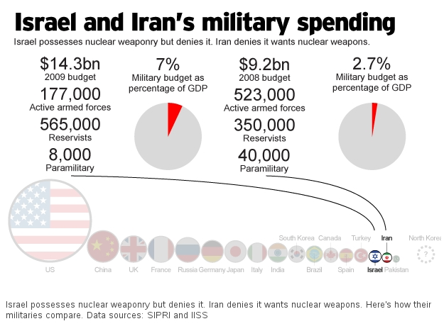 israel-iran-military-spending