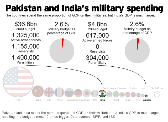 pakistan-india-military-spending