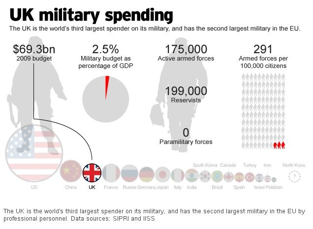uk-military-spending