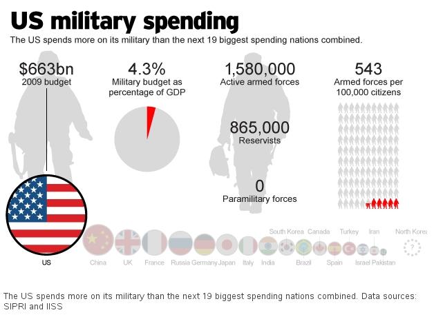 us-military-spending