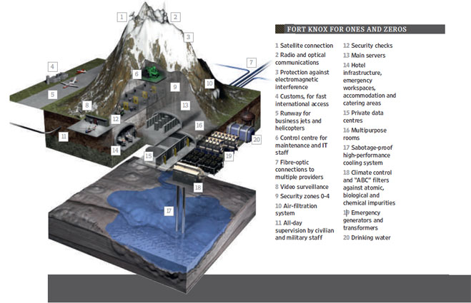Map Of Uk Nuclear Bunkers.Swiss Nuclear Bunker Houses World S Toughest Server Farm Infinite