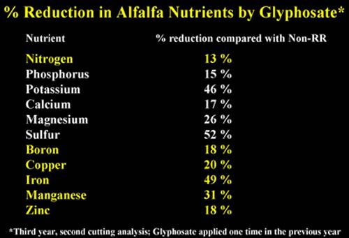 Alfalfa-Roundup-Ready-Nutrients