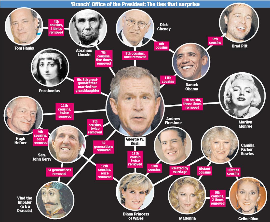 Obama-Bush-Cheney-heredity