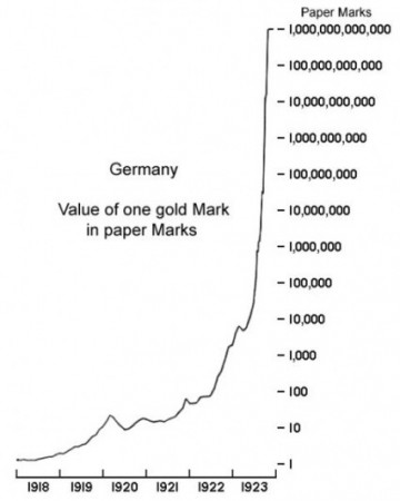 Hyperinflation-Weimar-Republic