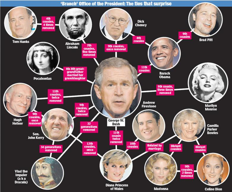 US Senate Approves George W  Bush's Skull & Bones Brother