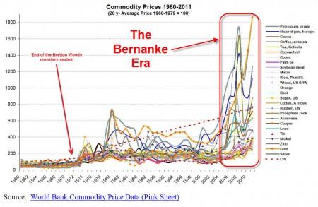 Inflation-Bernanke