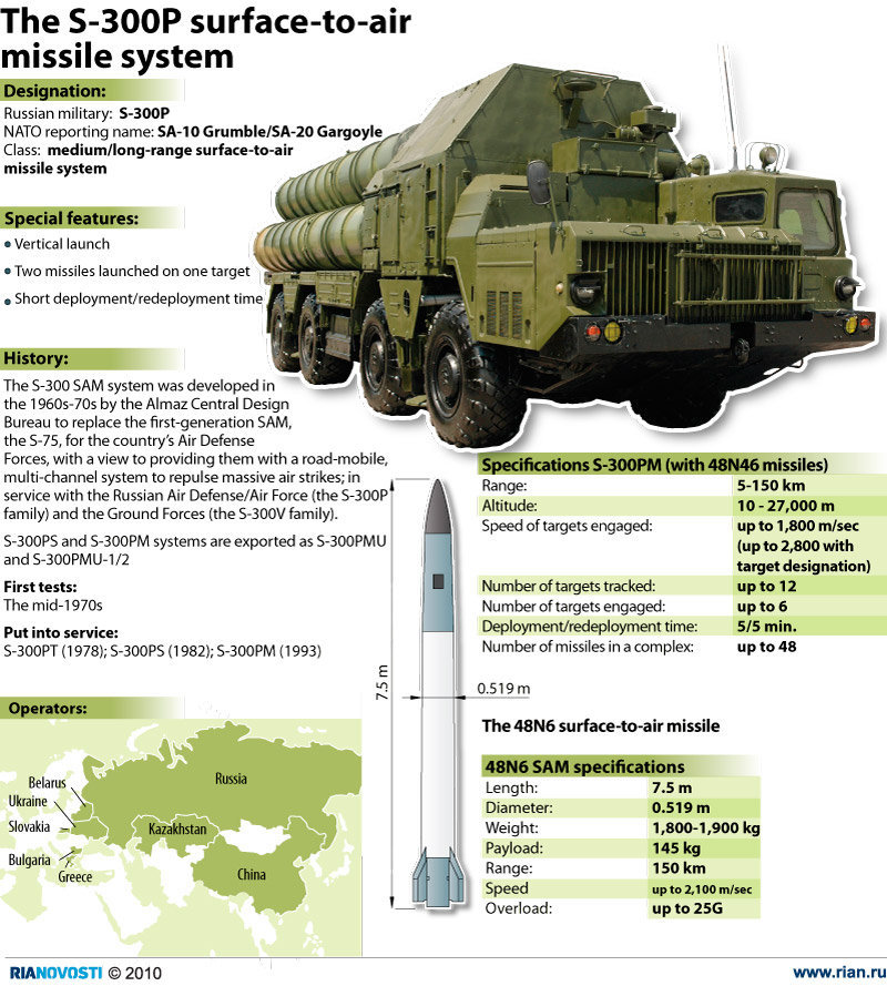 S-300-Missile-System1