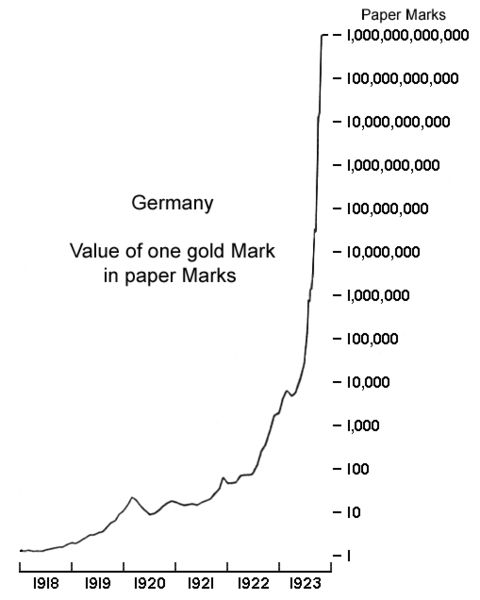Hyperinflation-Weimar-Republic-1