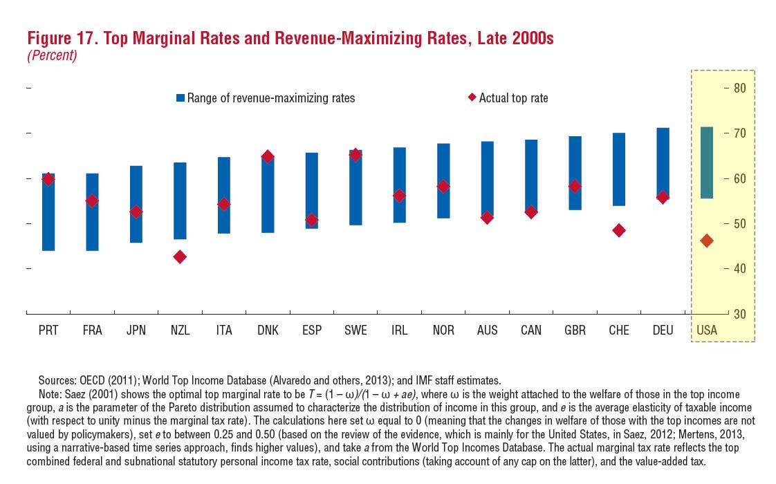 IMF US tax
