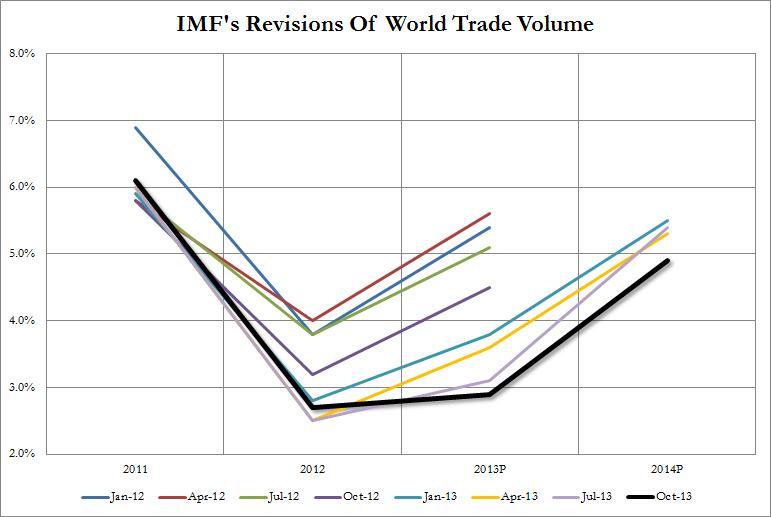 IMF World Trade Oct 2013_1