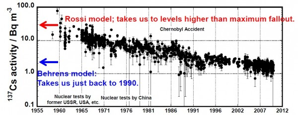 Model shows levels from Fukushima will exceed maximum fallout in Pacific-2