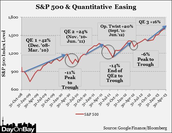 S&P 500-QE