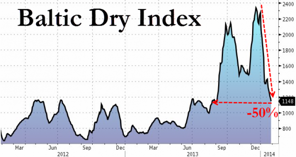 Baltic Dry Index Collapses