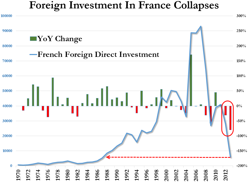 France Foreign Investment Collapse