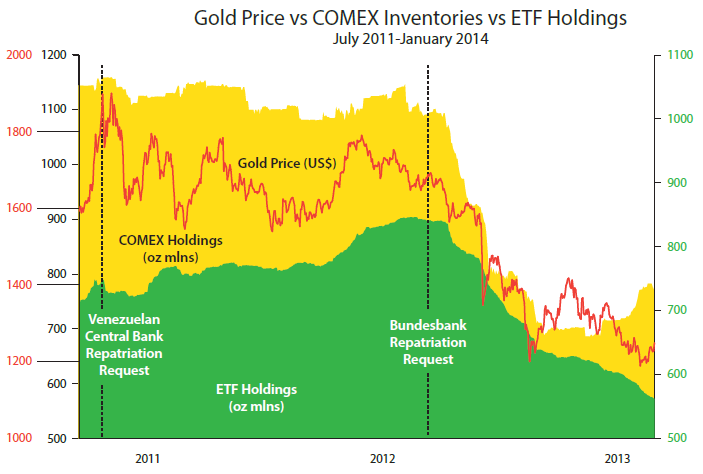 Gold price vs COMEX Inventories vs ETF Holdings