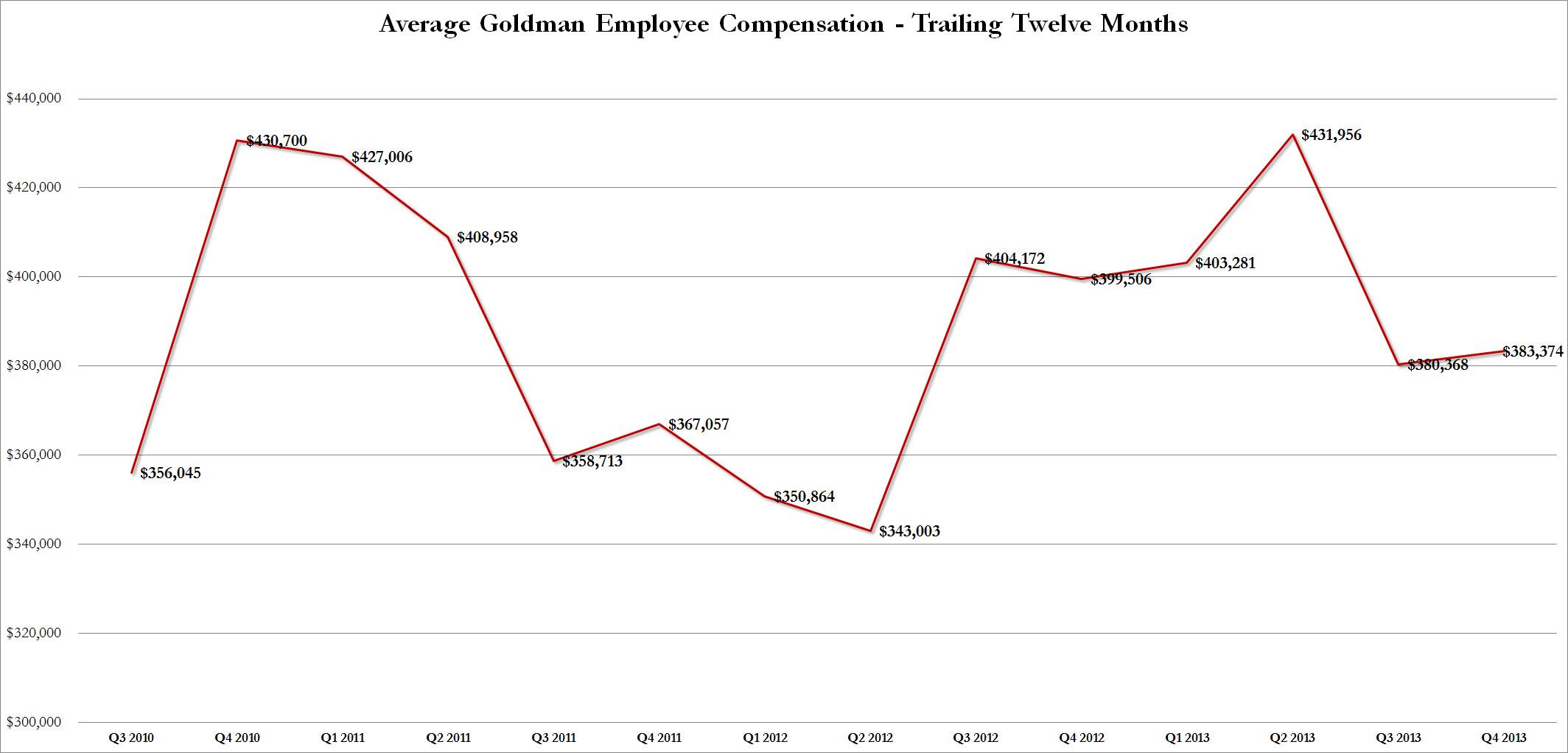 Goldman Q4 Comp