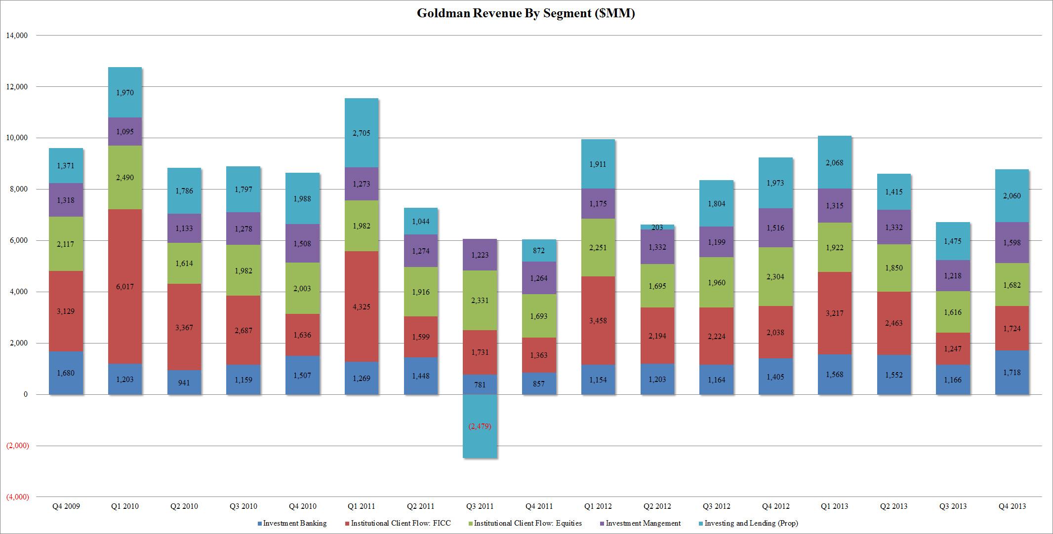 Goldman Q4